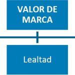 Los pilares de la gestión del valor de marca.